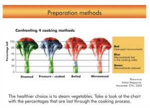 En el gráfico de izquierda a derecha: alimentos cocinados al vapor, cocinados a presión, hervidos, y preparados en microondas. Verde: indica los nutrientes que permanecen, rojo: nutrientes perdidos.